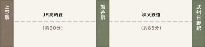 JR・秩父鉄道